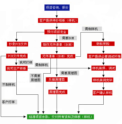 pcb抄板流程图